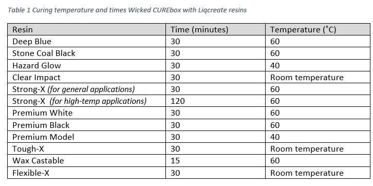 Wicked engineering CUREbox compatible with Liqcreate resins settings