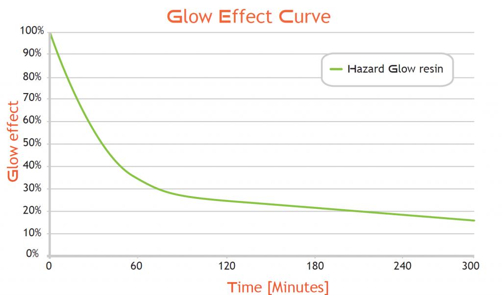 Liqcreate hazard glow in the dark resin formlabs form2 form 2 compatible moonray sprintray anycubic photon mono x elegoo mars saturn