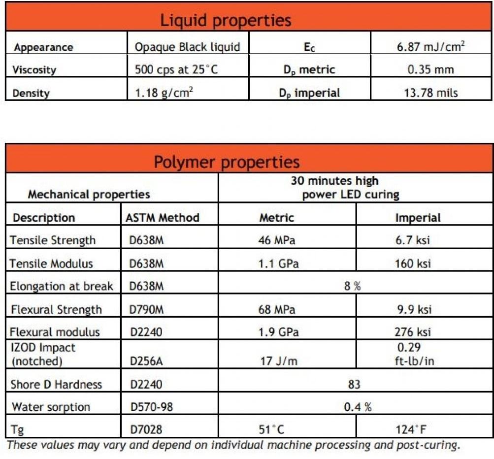 nozzler.fr france resin dutch european europe manufacturer liqcreate sla dlp msla lcd resin resins for 3dprinting liqcreate premium black mechanical properties